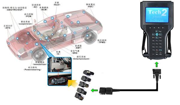 GM Tech2 connect iwthout candi