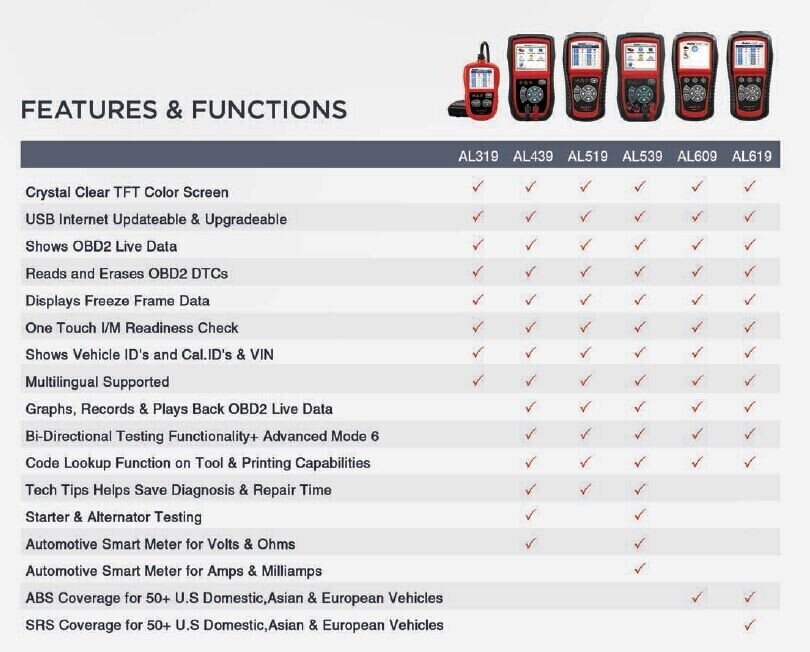 Comparation of OBDII and CAN Code Reader Display