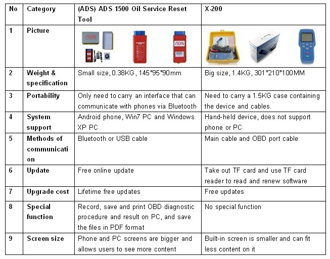 the difference between SC229 and SK107