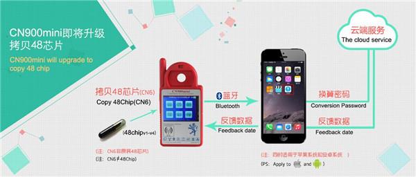 CN900 Mini will Update to Copy 48 chip